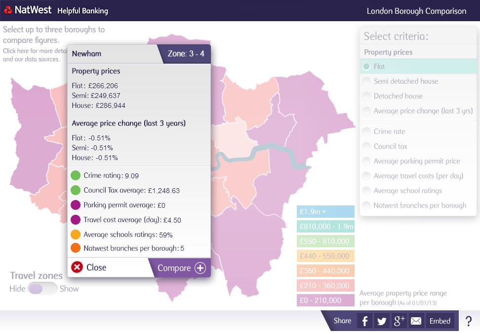 London Borough Comparison